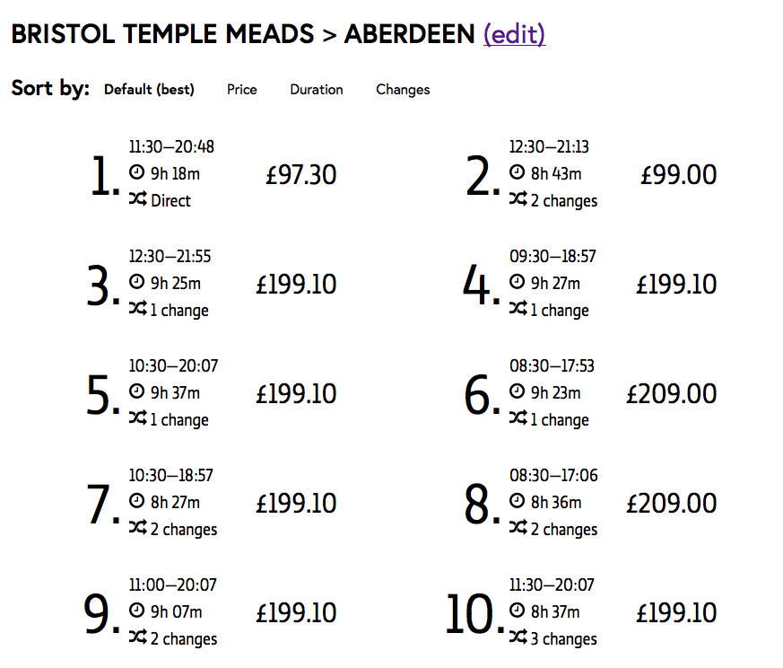 A screenshot of Project Brunel search results from Bristol Temple Meads to Aberdeen. The results are ranked from 1-10, with the cheapest journey first, and is also direct; the second result is the second cheapest one of the results, and one of the fastest. The last result has three changes and is one of the most expensive journeys.